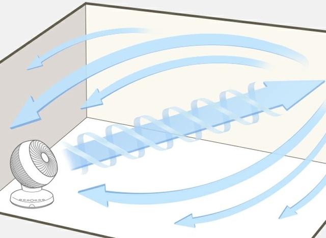 サーキュレーターと扇風機の違いは?洗濯物を除菌消臭するおすすめ通販ランキング